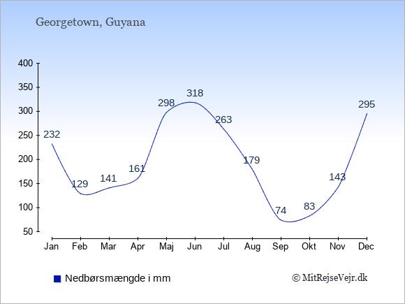 Nedbør i Guyana i mm: Januar 232. Februar 129. Marts 141. April 161. Maj 298. Juni 318. Juli 263. August 179. September 74. Oktober 83. November 143. December 295.