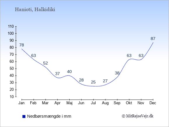 Nedbør i  Hanioti i mm: Januar:78. Februar:63. Marts:52. April:37. Maj:40. Juni:28. Juli:25. August:27. September:38. Oktober:63. November:63. December:87.