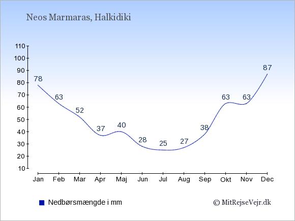 Nedbør i  Neos Marmaras i mm: Januar:78. Februar:63. Marts:52. April:37. Maj:40. Juni:28. Juli:25. August:27. September:38. Oktober:63. November:63. December:87.