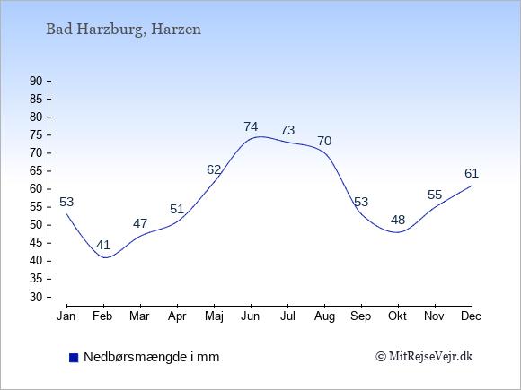 Nedbør i  Bad Harzburg i mm: Januar:53. Februar:41. Marts:47. April:51. Maj:62. Juni:74. Juli:73. August:70. September:53. Oktober:48. November:55. December:61.