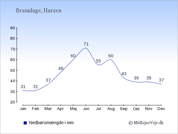 Nedbør i  Braunlage i mm: Januar:31. Februar:31. Marts:37. April:48. Maj:60. Juni:71. Juli:55. August:60. September:43. Oktober:39. November:39. December:37.