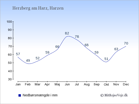 Nedbør i  Herzberg am Harz i mm: Januar:57. Februar:49. Marts:52. April:59. Maj:66. Juni:82. Juli:78. August:68. September:59. Oktober:51. November:63. December:70.