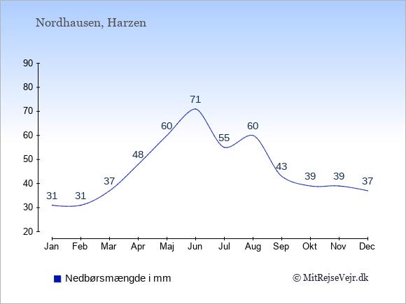 Nedbør i Nordhausen i mm: Januar 31. Februar 31. Marts 37. April 48. Maj 60. Juni 71. Juli 55. August 60. September 43. Oktober 39. November 39. December 37.
