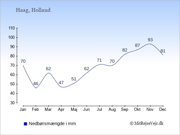 Nedbør i Holland i mm: Januar 70. Februar 46. Marts 62. April 47. Maj 51. Juni 62. Juli 71. August 70. September 82. Oktober 87. November 93. December 81.