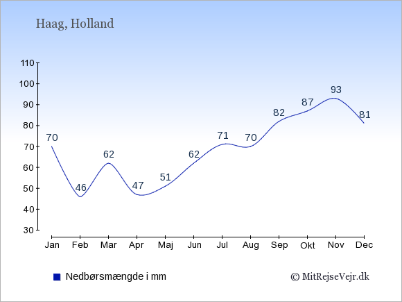 Nedbør i  Holland i mm.
