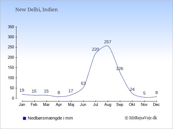 Nedbør i  Indien i mm.