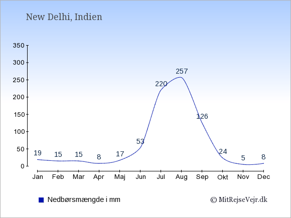 Nedbør i Indien i mm: Januar 19. Februar 15. Marts 15. April 8. Maj 17. Juni 53. Juli 220. August 257. September 126. Oktober 24. November 5. December 8.