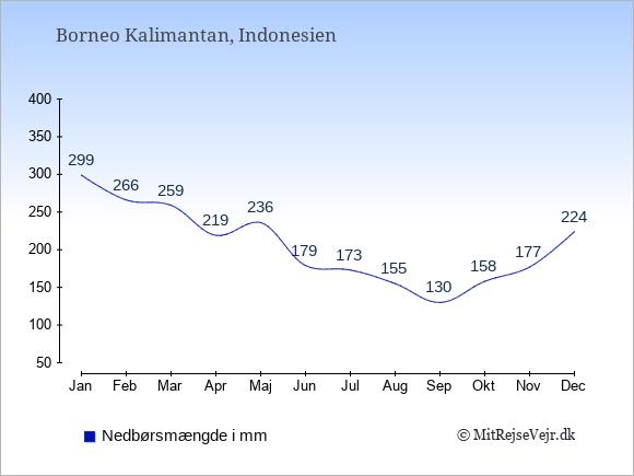 Nedbør på  Borneo Kalimantan i mm: Januar:299. Februar:266. Marts:259. April:219. Maj:236. Juni:179. Juli:173. August:155. September:130. Oktober:158. November:177. December:224.