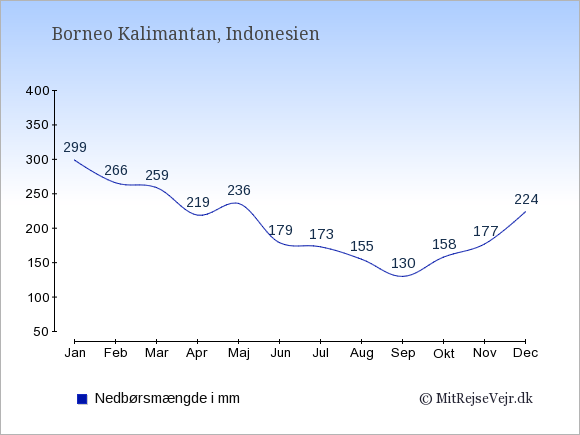 Nedbør på Borneo Kalimantan i mm: Januar 299. Februar 266. Marts 259. April 219. Maj 236. Juni 179. Juli 173. August 155. September 130. Oktober 158. November 177. December 224.