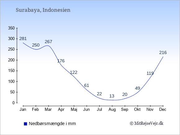Nedbør i  Surabaya i mm: Januar:281. Februar:250. Marts:267. April:176. Maj:122. Juni:61. Juli:22. August:13. September:20. Oktober:49. November:119. December:216.