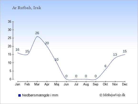 Nedbør i Ar Rutbah i mm: Januar 16. Februar 15. Marts 26. April 20. Maj 10. Juni 0. Juli 0. August 0. September 0. Oktober 6. November 13. December 15.