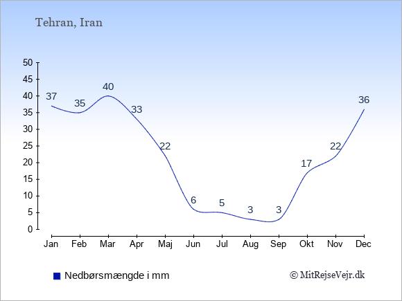 Nedbør i Iran i mm: Januar 37. Februar 35. Marts 40. April 33. Maj 22. Juni 6. Juli 5. August 3. September 3. Oktober 17. November 22. December 36.