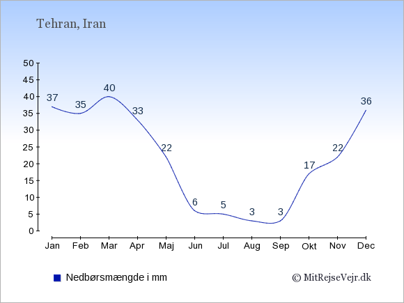 Nedbør i  Iran i mm.