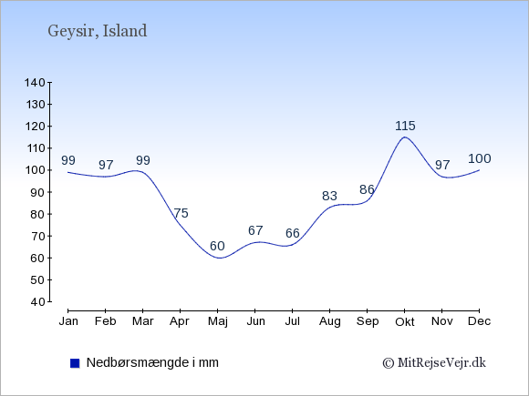 Nedbør i Geysir i mm: Januar 99. Februar 97. Marts 99. April 75. Maj 60. Juni 67. Juli 66. August 83. September 86. Oktober 115. November 97. December 100.