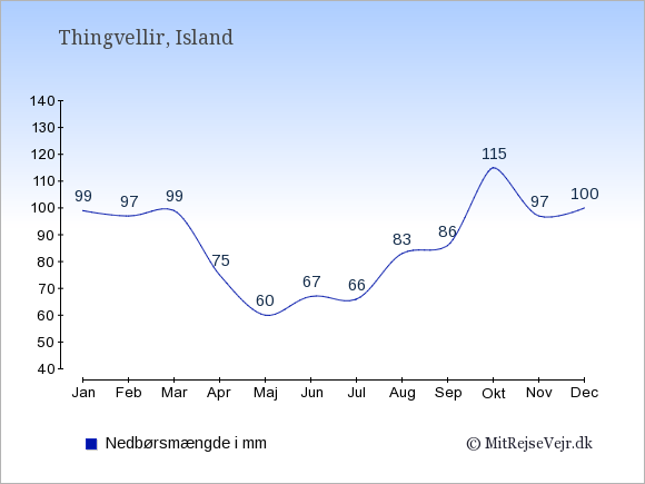 Nedbør i Thingvellir i mm: Januar 99. Februar 97. Marts 99. April 75. Maj 60. Juni 67. Juli 66. August 83. September 86. Oktober 115. November 97. December 100.
