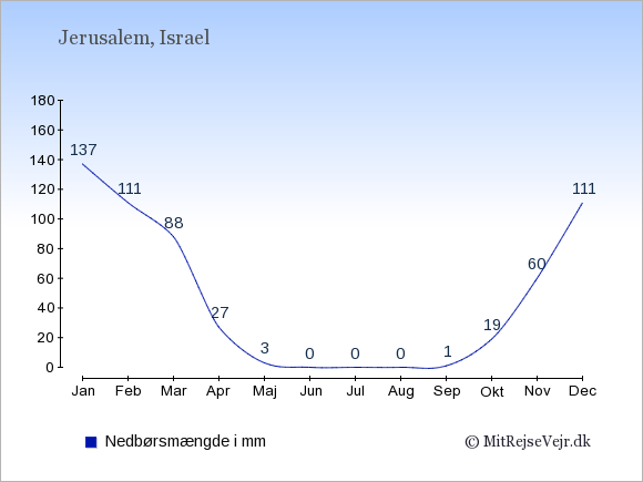 Nedbør i Israel i mm: Januar 137. Februar 111. Marts 88. April 27. Maj 3. Juni 0. Juli 0. August 0. September 1. Oktober 19. November 60. December 111.