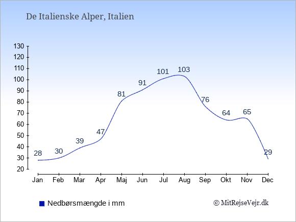 Nedbør i De Italienske Alper i mm: Januar 28. Februar 30. Marts 39. April 47. Maj 81. Juni 91. Juli 101. August 103. September 76. Oktober 64. November 65. December 29.