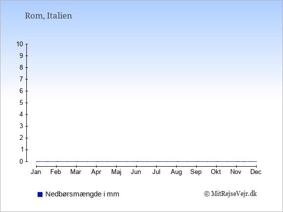 Nedbør i  Italien i mm.