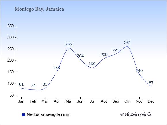 Nedbør i Montego Bay i mm: Januar 81. Februar 74. Marts 80. April 153. Maj 255. Juni 204. Juli 169. August 209. September 229. Oktober 261. November 140. December 87.