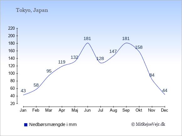 Nedbør i Japan i mm: Januar 43. Februar 58. Marts 95. April 119. Maj 132. Juni 181. Juli 128. August 147. September 181. Oktober 158. November 84. December 44.