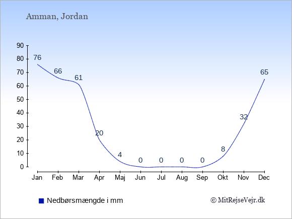 Nedbør i Amman i mm: Januar 76. Februar 66. Marts 61. April 20. Maj 4. Juni 0. Juli 0. August 0. September 0. Oktober 8. November 32. December 65.