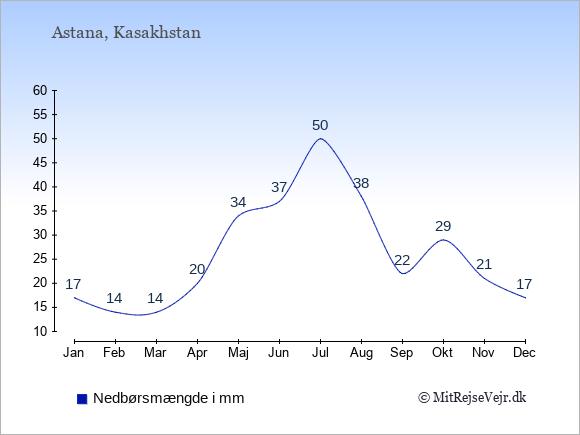 Nedbør i Kasakhstan i mm: Januar 17. Februar 14. Marts 14. April 20. Maj 34. Juni 37. Juli 50. August 38. September 22. Oktober 29. November 21. December 17.