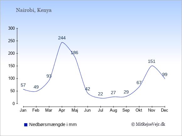 Nedbør i  Kenya i mm.