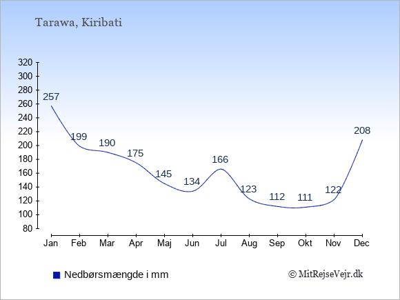 Nedbør i Kiribati i mm: Januar 257. Februar 199. Marts 190. April 175. Maj 145. Juni 134. Juli 166. August 123. September 112. Oktober 111. November 122. December 208.