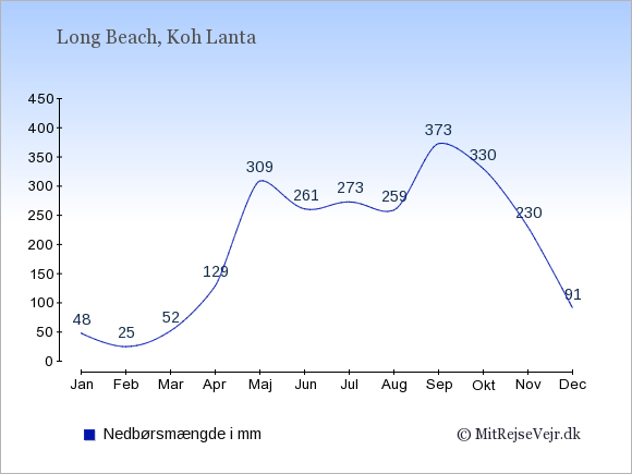 Nedbør i  Long Beach i mm: Januar:48. Februar:25. Marts:52. April:129. Maj:309. Juni:261. Juli:273. August:259. September:373. Oktober:330. November:230. December:91.
