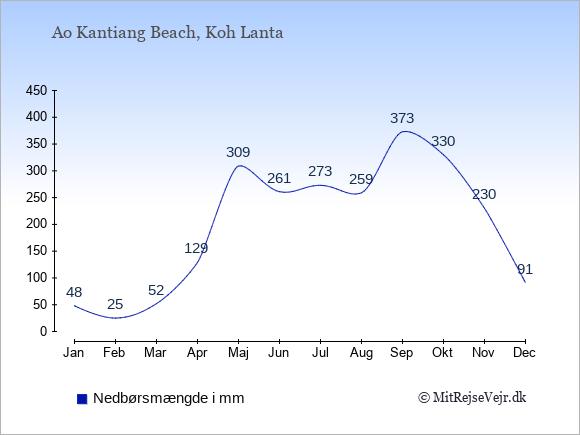 Nedbør i Ao Kantiang Beach i mm: Januar 48. Februar 25. Marts 52. April 129. Maj 309. Juni 261. Juli 273. August 259. September 373. Oktober 330. November 230. December 91.