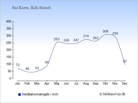 Nedbør i Sai Kaew i mm: Januar 72. Februar 46. Marts 51. April 90. Maj 253. Juni 245. Juli 247. August 274. September 262. Oktober 308. November 293. December 97.