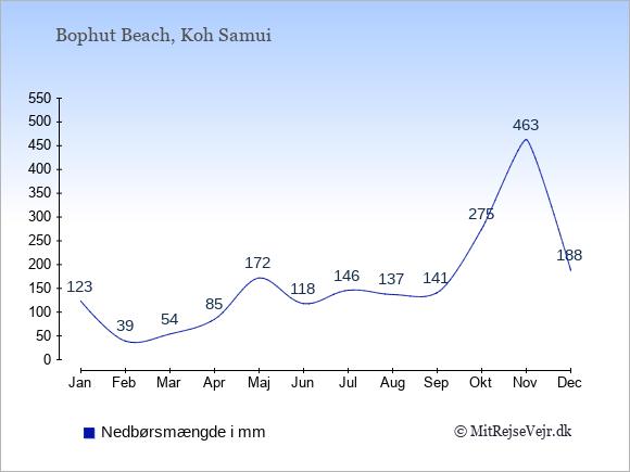 Nedbør i Bophut Beach i mm: Januar 123. Februar 39. Marts 54. April 85. Maj 172. Juni 118. Juli 146. August 137. September 141. Oktober 275. November 463. December 188.