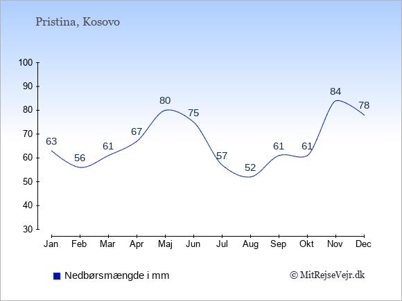 Nedbør i Kosovo i mm: Januar 63. Februar 56. Marts 61. April 67. Maj 80. Juni 75. Juli 57. August 52. September 61. Oktober 61. November 84. December 78.
