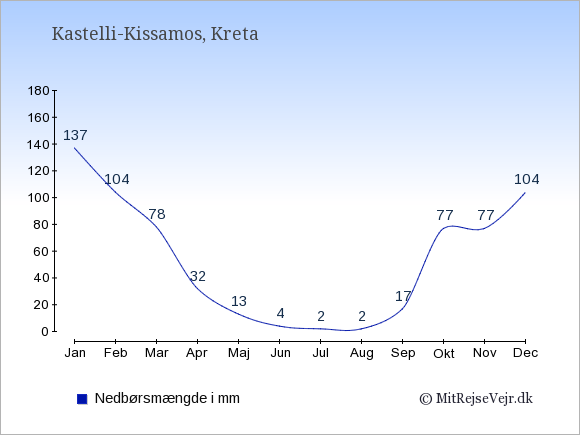 Nedbør i Kastelli-Kissamos i mm: Januar 137. Februar 104. Marts 78. April 32. Maj 13. Juni 4. Juli 2. August 2. September 17. Oktober 77. November 77. December 104.