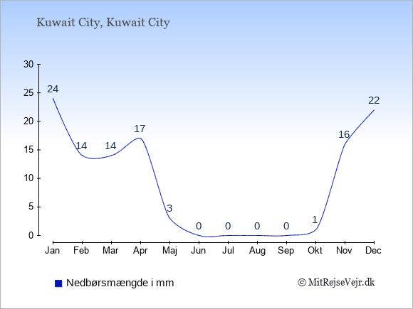 Nedbør i Kuwait City i mm: Januar 24. Februar 14. Marts 14. April 17. Maj 3. Juni 0. Juli 0. August 0. September 0. Oktober 1. November 16. December 22.