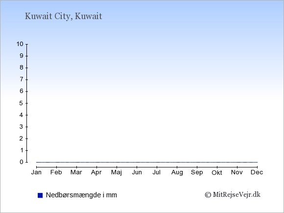 Nedbør i  Kuwait i mm.