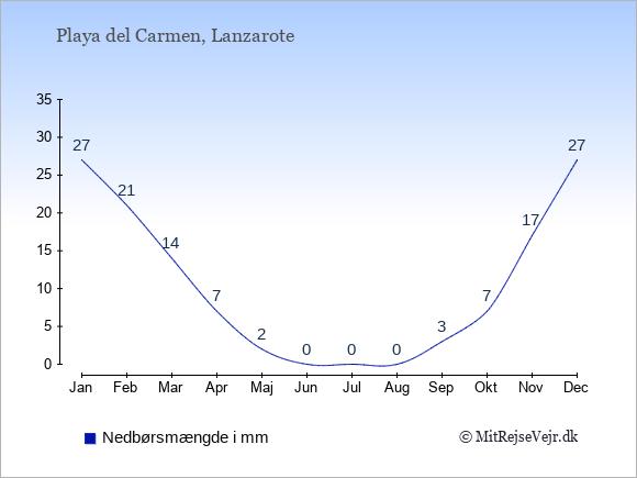 Nedbør i Playa del Carmen i mm: Januar 27. Februar 21. Marts 14. April 7. Maj 2. Juni 0. Juli 0. August 0. September 3. Oktober 7. November 17. December 27.