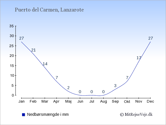 Nedbør i Puerto del Carmen i mm: Januar 27. Februar 21. Marts 14. April 7. Maj 2. Juni 0. Juli 0. August 0. September 3. Oktober 7. November 17. December 27.