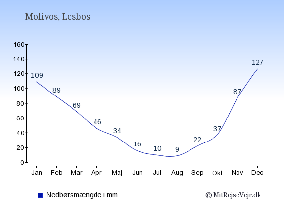 Nedbør i Molivos i mm: Januar 109. Februar 89. Marts 69. April 46. Maj 34. Juni 16. Juli 10. August 9. September 22. Oktober 37. November 87. December 127.