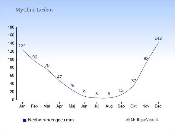 Nedbør i  Mytilini i mm: Januar:124. Februar:96. Marts:75. April:47. Maj:25. Juni:9. Juli:5. August:5. September:13. Oktober:37. November:92. December:142.
