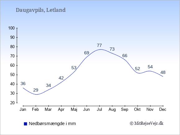 Nedbør i Daugavpils i mm: Januar 36. Februar 29. Marts 34. April 42. Maj 53. Juni 69. Juli 77. August 73. September 66. Oktober 52. November 54. December 48.