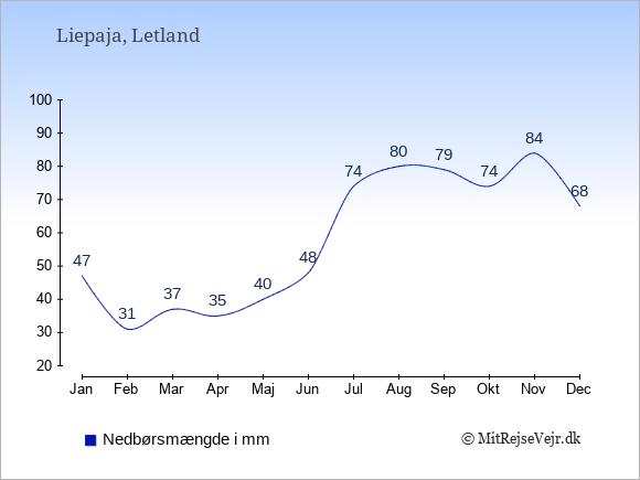 Nedbør i Liepaja i mm: Januar 47. Februar 31. Marts 37. April 35. Maj 40. Juni 48. Juli 74. August 80. September 79. Oktober 74. November 84. December 68.