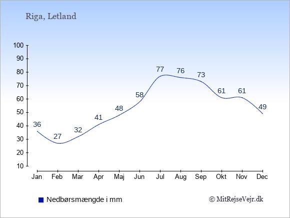 Nedbør i  Letland i mm.