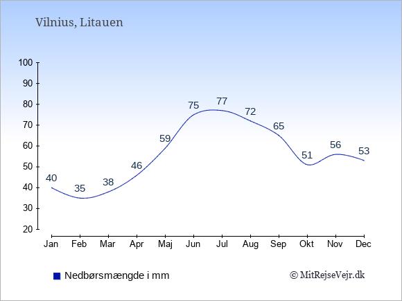 Nedbør i Litauen i mm: Januar 40. Februar 35. Marts 38. April 46. Maj 59. Juni 75. Juli 77. August 72. September 65. Oktober 51. November 56. December 53.
