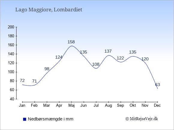 Nedbør ved Lago Maggiore i mm: Januar 72. Februar 71. Marts 98. April 124. Maj 158. Juni 135. Juli 108. August 137. September 122. Oktober 135. November 120. December 63.