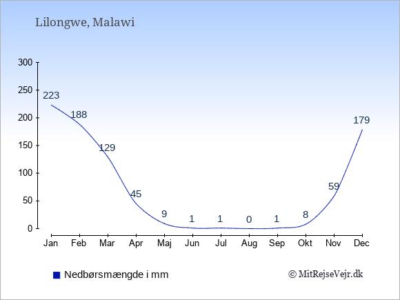Nedbør i  Malawi i mm.