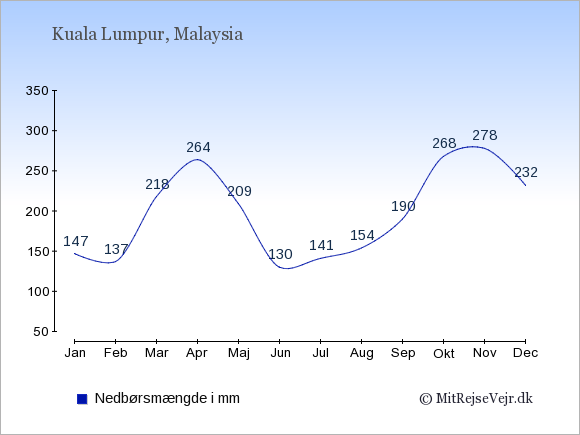 Nedbør i  Malaysia i mm.