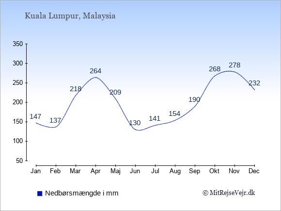 Nedbør i Malaysia i mm: Januar 147. Februar 137. Marts 218. April 264. Maj 209. Juni 130. Juli 141. August 154. September 190. Oktober 268. November 278. December 232.
