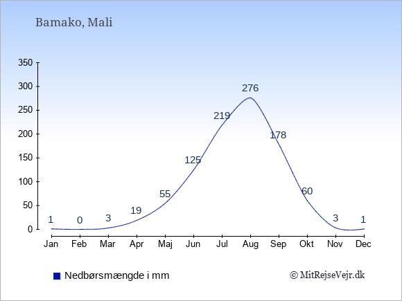 Nedbør i Mali i mm: Januar 1. Februar 0. Marts 3. April 19. Maj 55. Juni 125. Juli 219. August 276. September 178. Oktober 60. November 3. December 1.