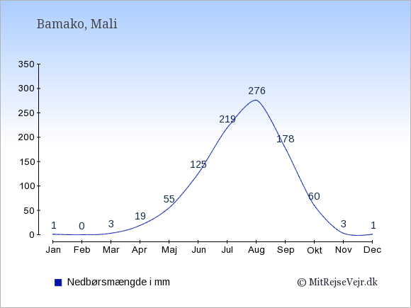 Nedbør i  Mali i mm.